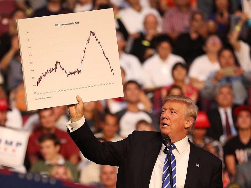 ناهمسویی سیاستهای دونالد ترامپ و رشد اقتصادی آمریکا