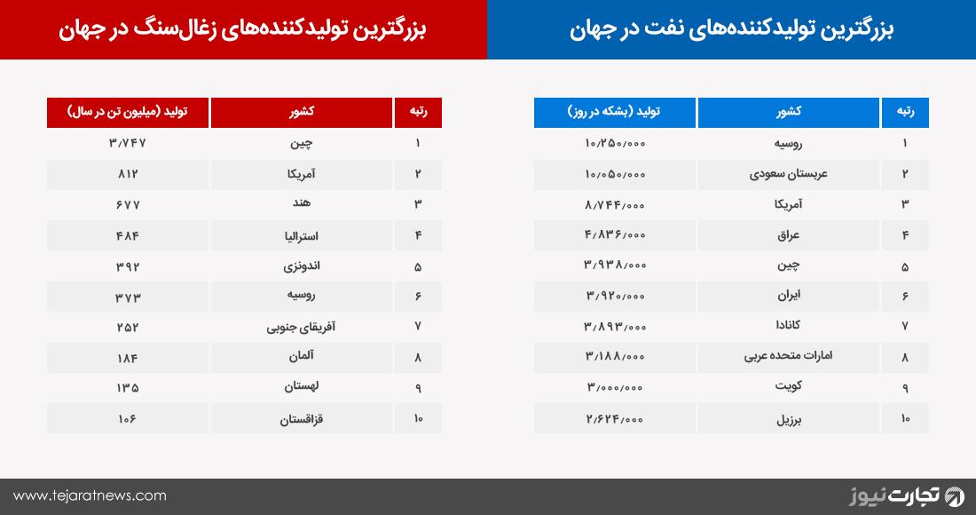 آمار تولید نفت زغالسنگ ایران جهان کشور