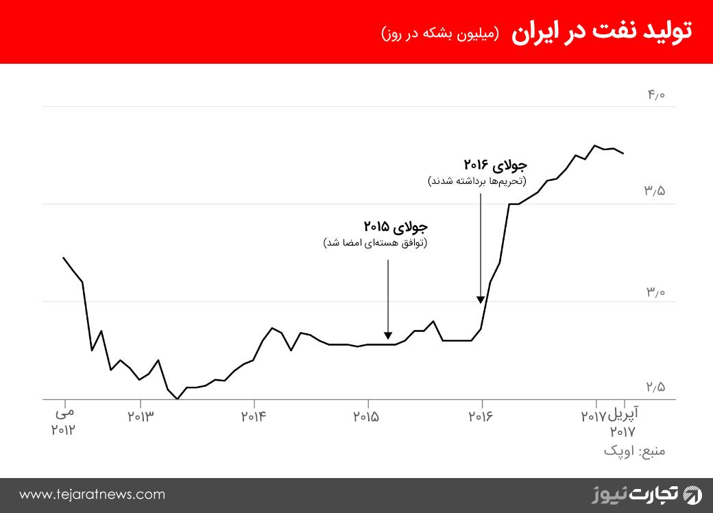 نمودار تولید نفت در ایران