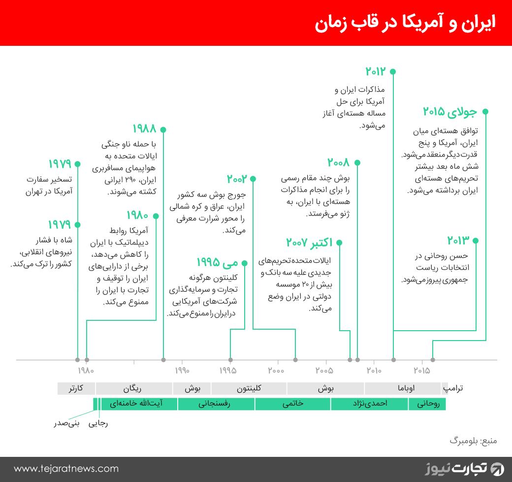 نمودار روابط ایران و آمریکا