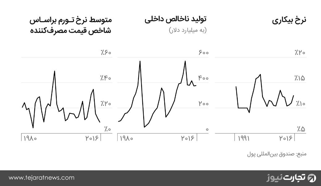 نرم تورم، نرخ بیکاری، تولید ناخالص داخلی در ایران