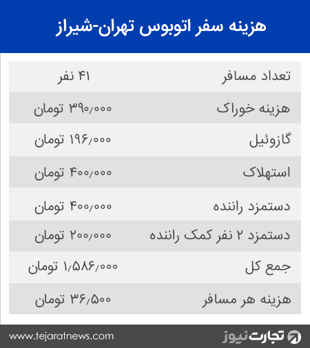 اتوبوس سفر شیراز تهران