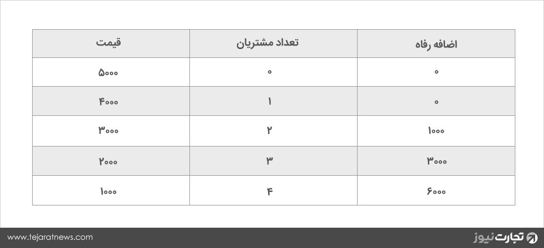 جدول تقاضا قیمت اضافه رفاه