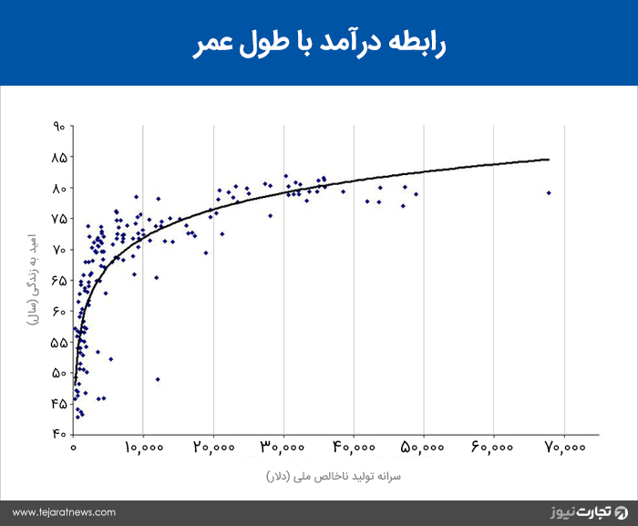 امید به زندگی سطح درآمد تولید ناخالص ملی لگاریتم طبیعی تابع نمایی