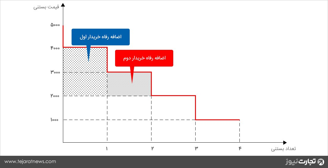 قیمت تقاضا نمودار اضافه رفاه تولید مصرف