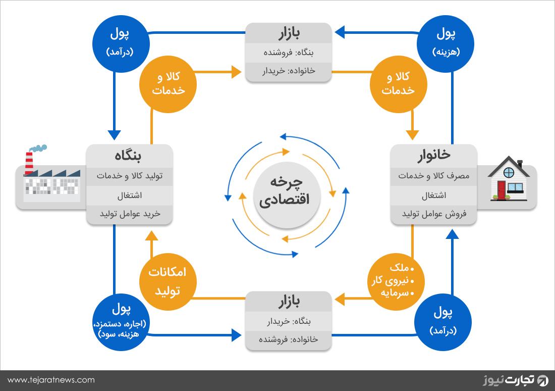 چرخه اقتصاد امکانات تولید نمودار