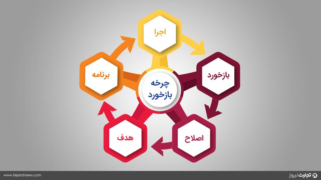 چرخه بازخورد فیدبک مدیریت سازمان