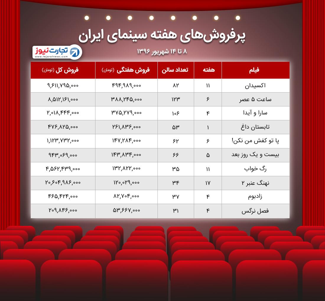 آمار سینمای ایران ۸-۱۵ شهریور ۹۶