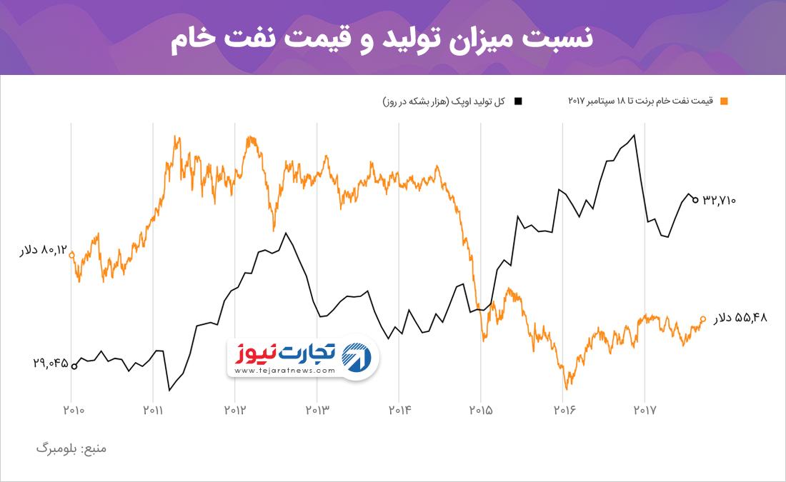 نسبت میزان تولید و قیمت نفت