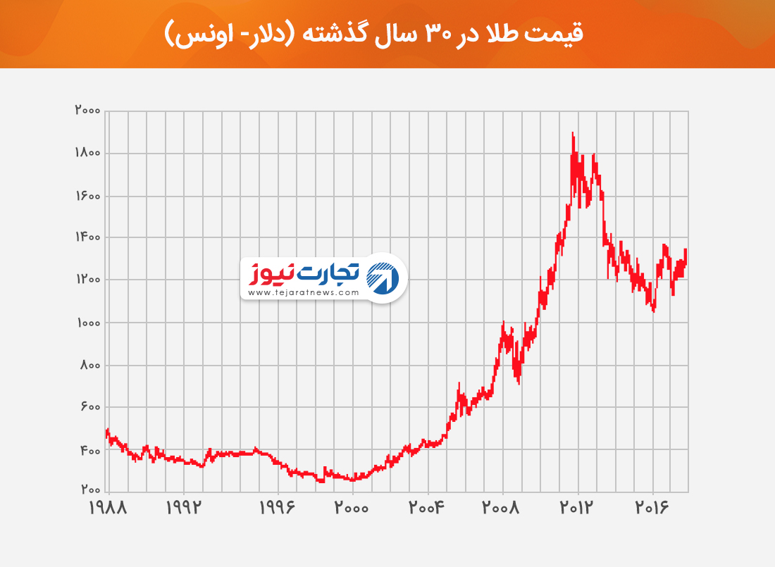 قیمت طلا در 30 سال گذشته