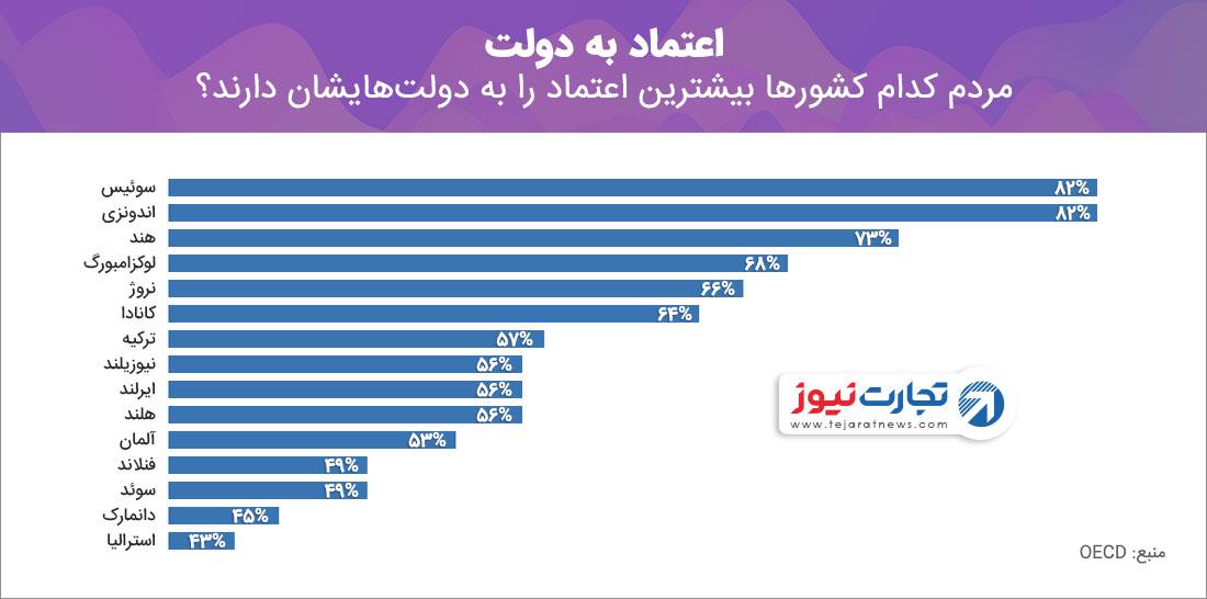مردم کدام کشورها بیشترین اعتماد را به دولتهایشان دارند؟
