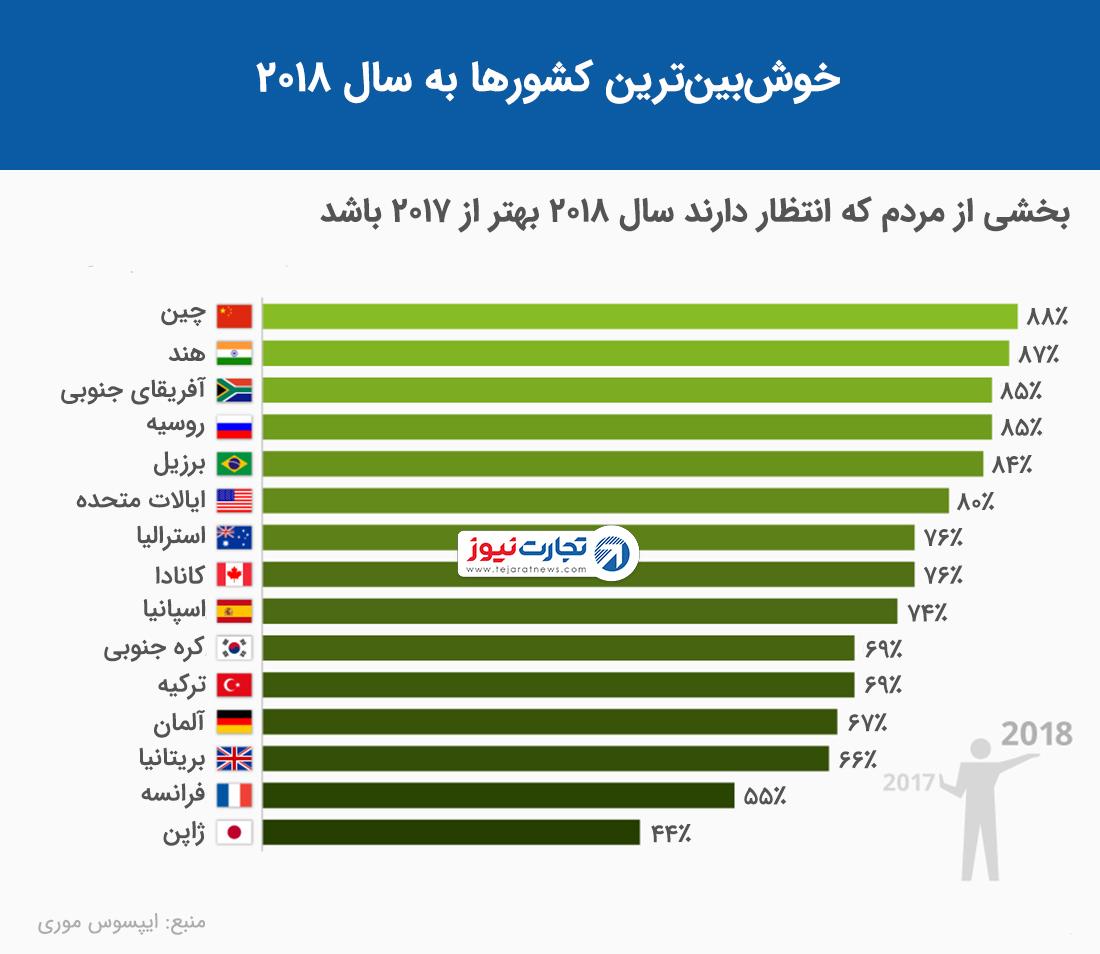 کدام کشورها به سال ۲۰۱۸ خوش بین هستند؟