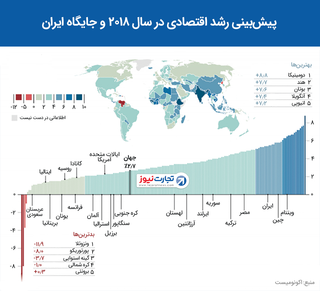 رشد اقتصادی کشورهای جهان در سال ۲۰۱۸