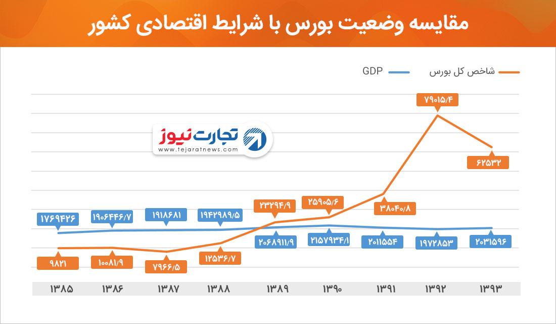 مقایسه وضعیت بورس با وضعیت اقتصادی کشور شاخص کل GDP