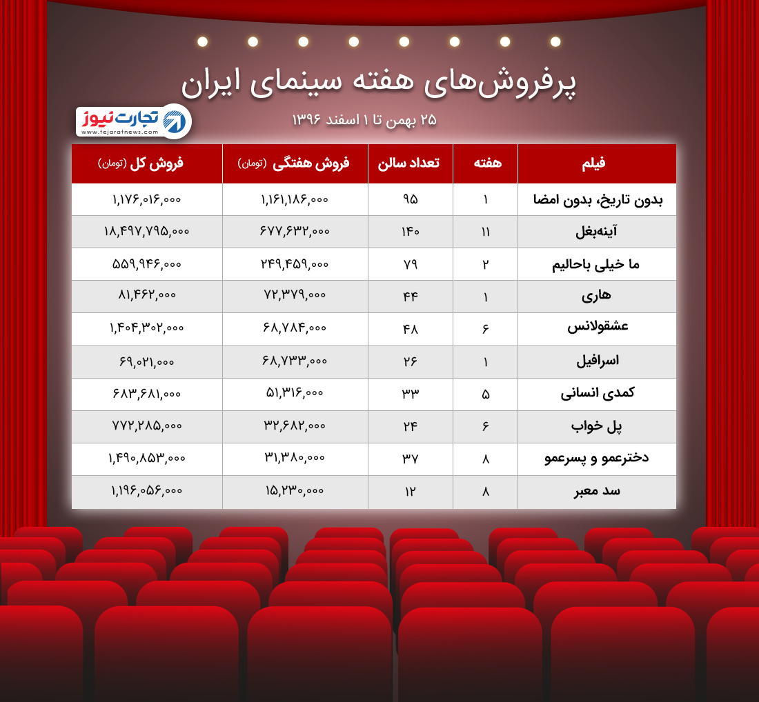 آمار فروش سینما / سبقت بدون تاریخ بدون امضا از آینه بغل
