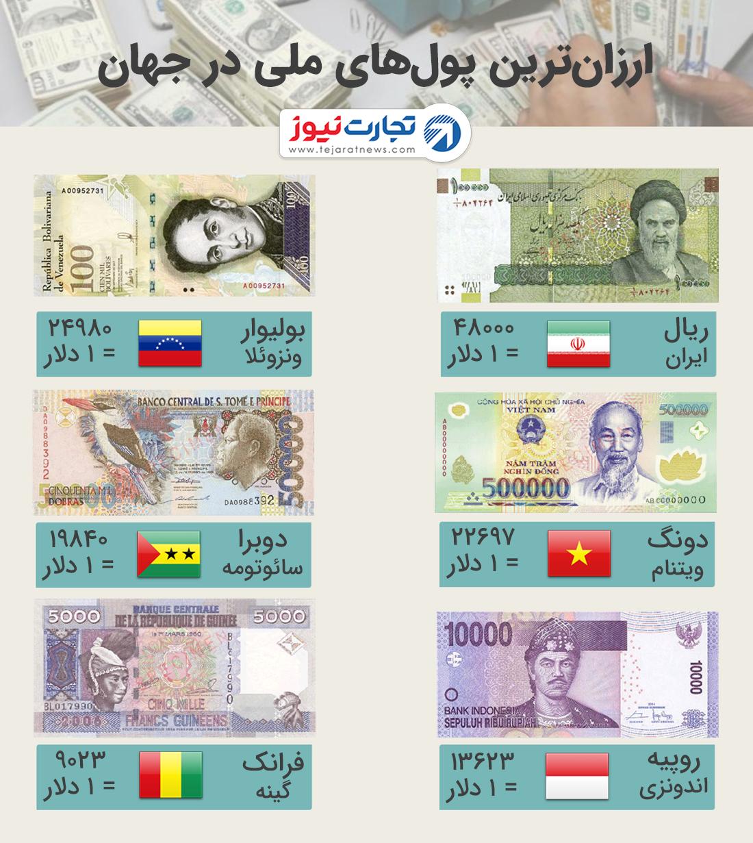 ارزان ترین پول های ملی در جهان