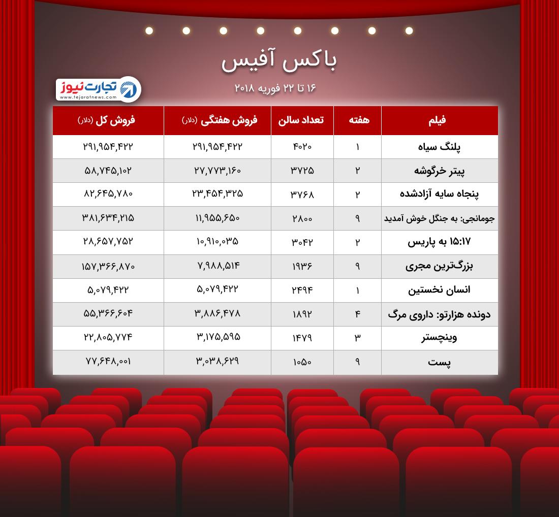 باکس آفیس / پرش پلنگ سیاه به صدر جدول فروش سینما بالاتر از پیتر خرگوشه
