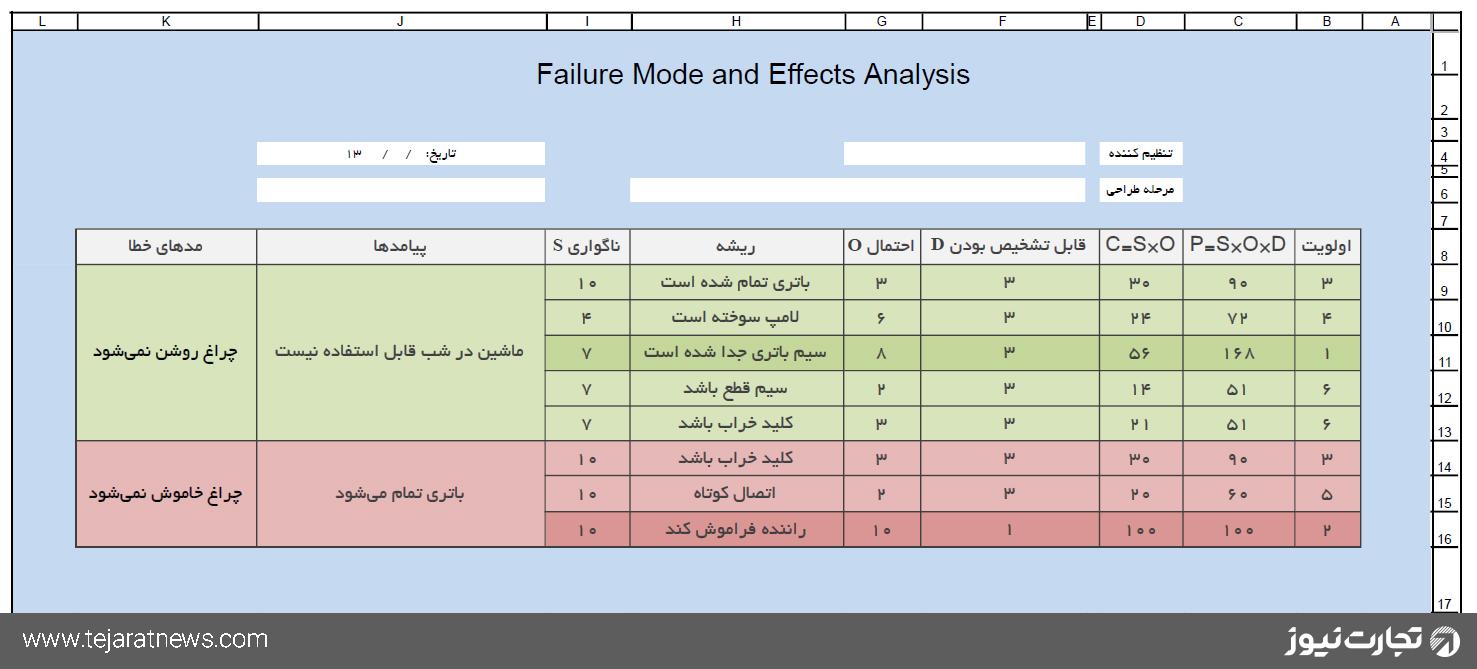 تحلیل مدیریت کیفیت مدهای شکست اکسل