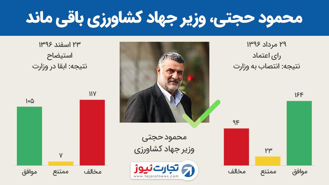 محمود حجتی، وزیر جهاد کشاورزی باقی ماند