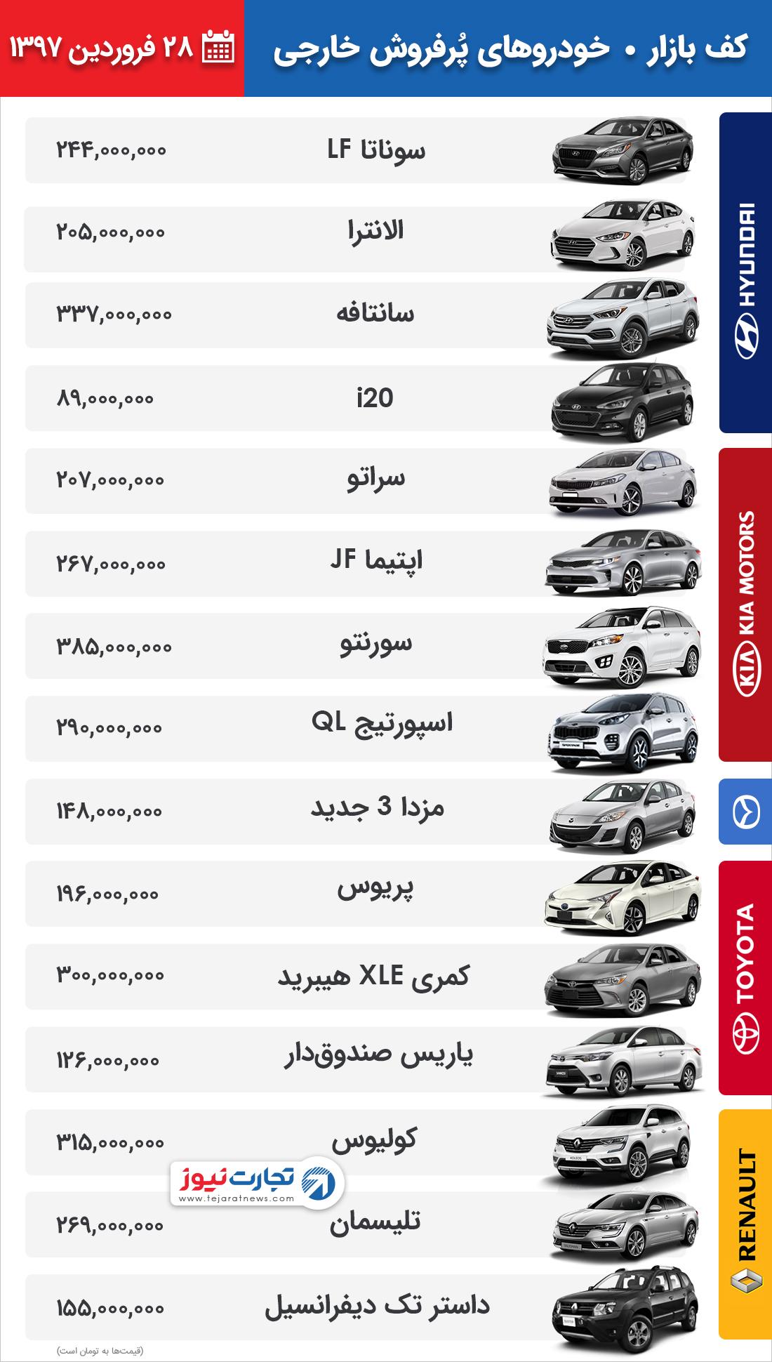 قیمت جدید ماشین خارجی