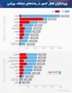 ایرانی ها بیشتر چه ورزش هایی می کنند؟