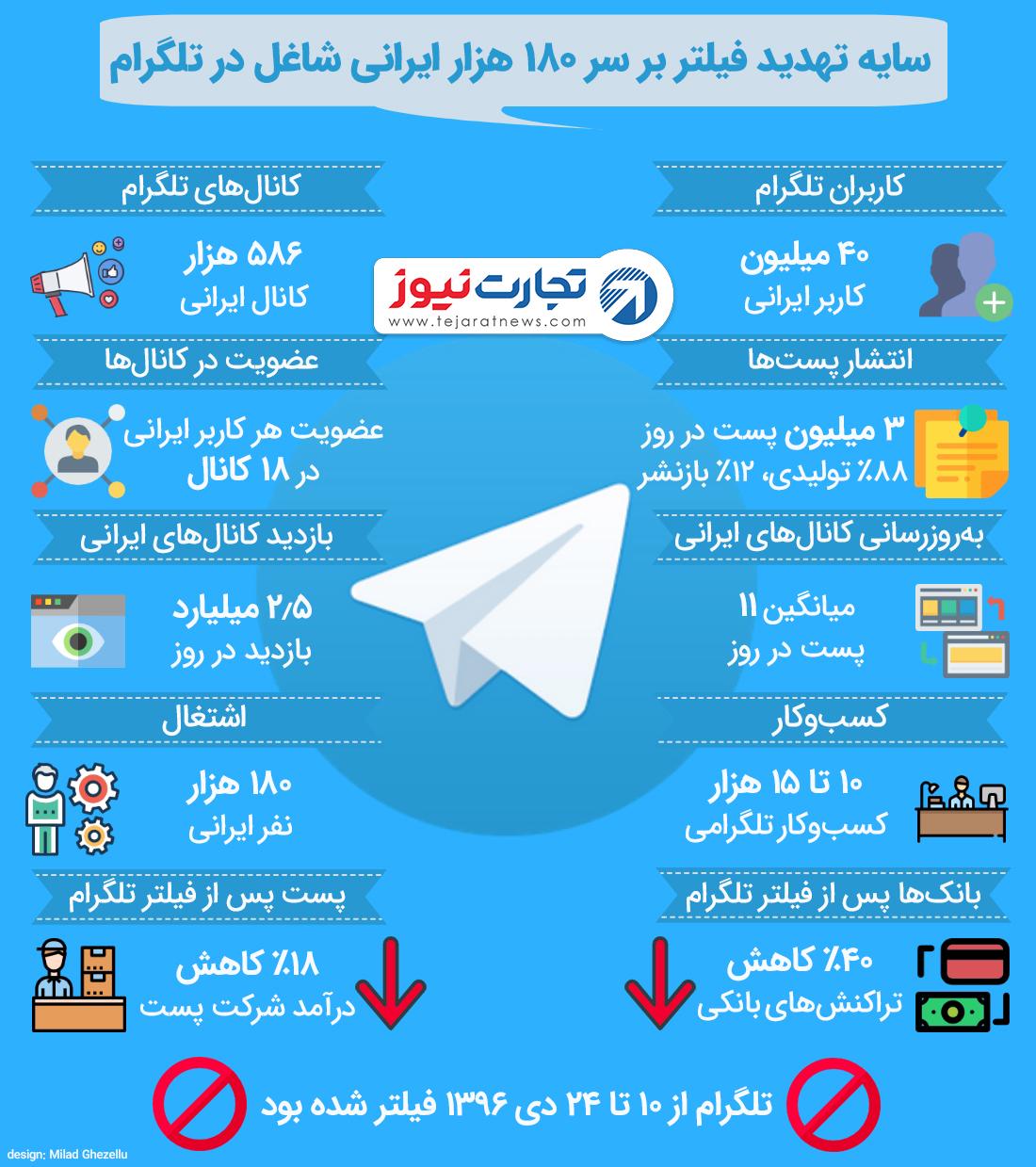 سایه تهدید فیلتر بر سر ۱۸۰ هزار ایرانی شاغل در تلگرام
