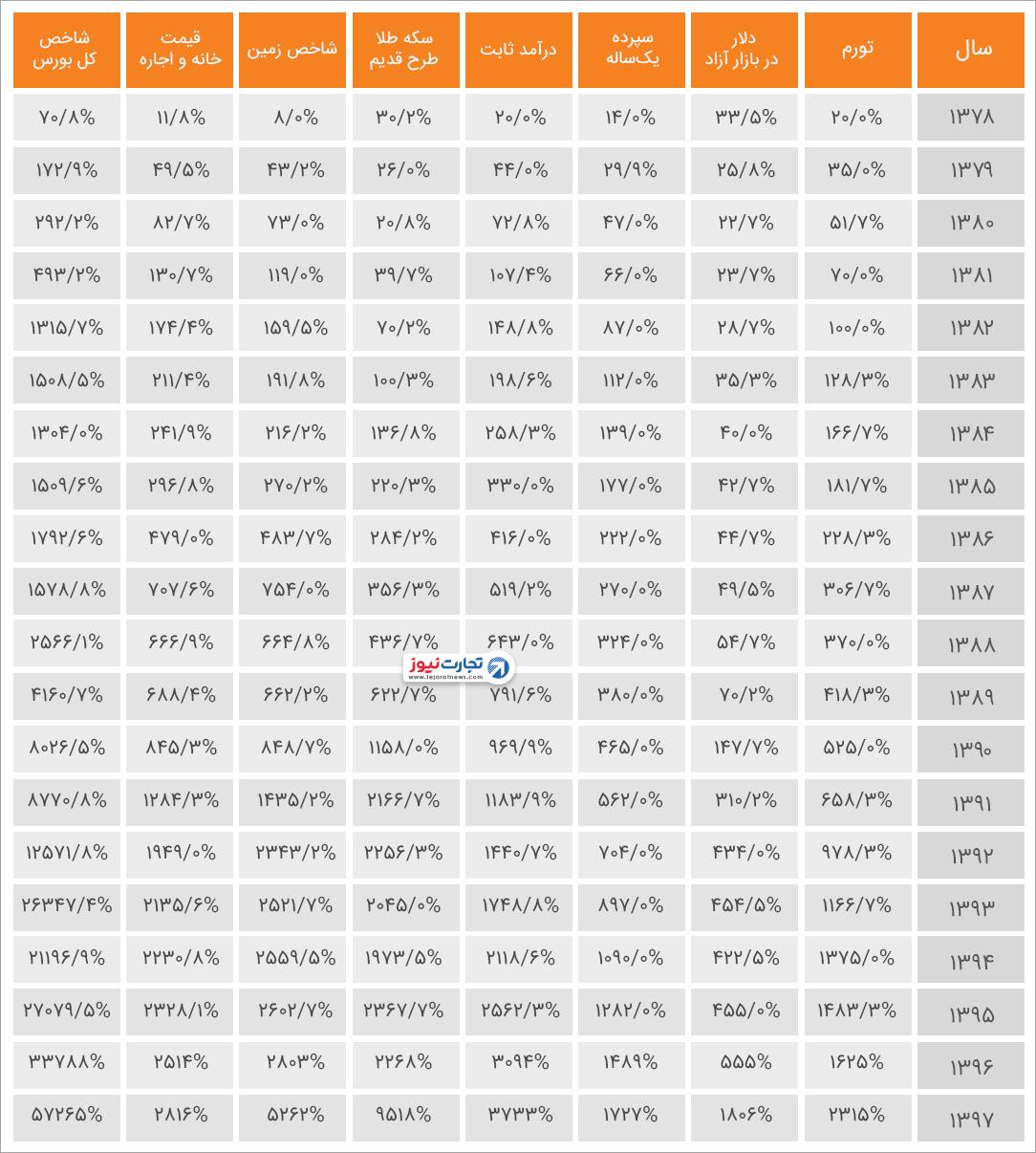جدول قیمت دلار سکه بورس بانک زمین مسکن