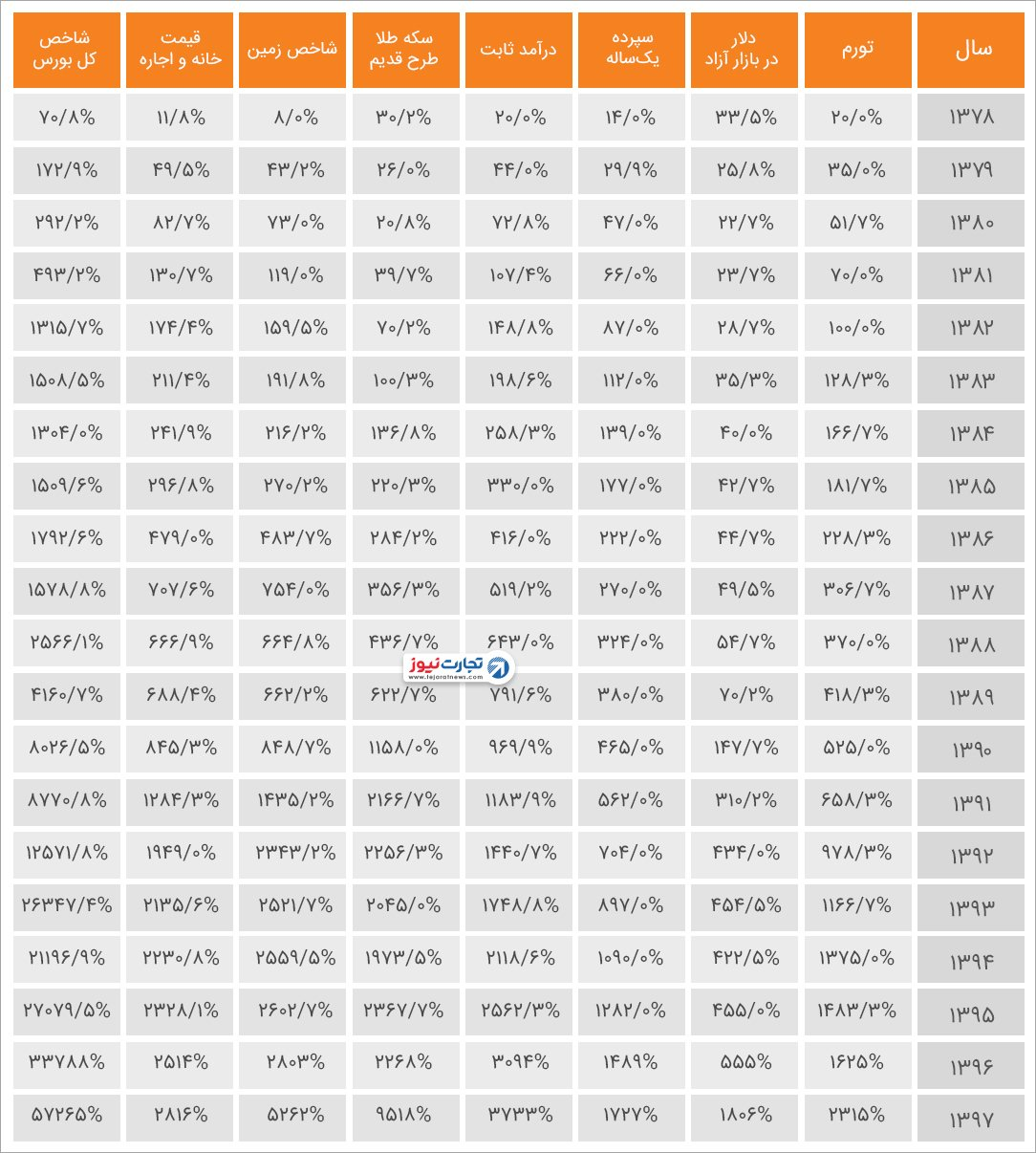 جدول قيمت دلار سكه بورس بانك زمين مسكن