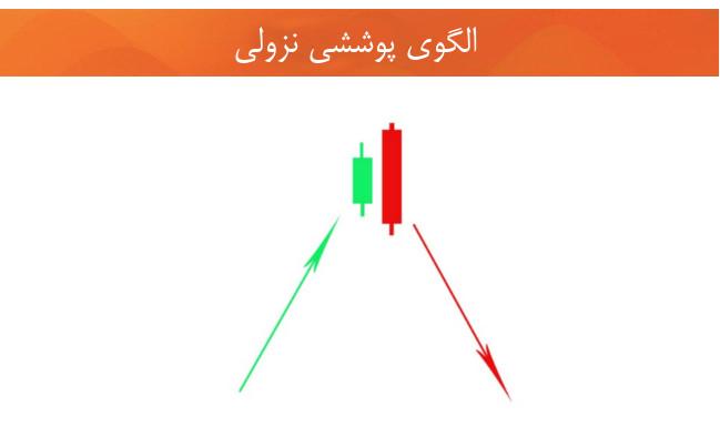 نمودارهای شمعی الگوهای شمعی تحلیل تکنیکال
