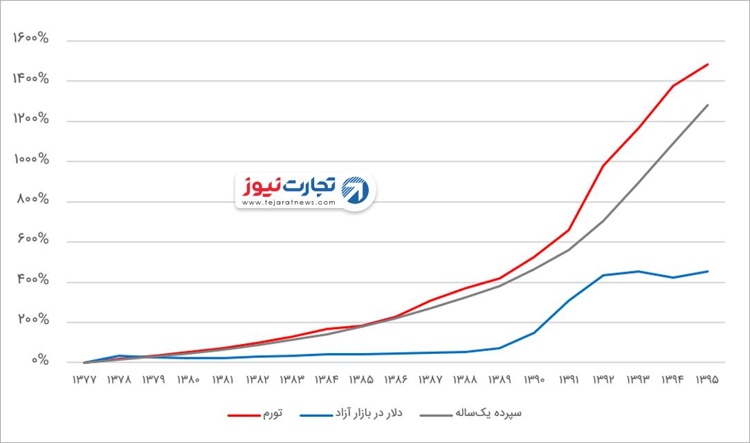 مورد سرمایهگذاری نمودار بازدهی سرمایهگذاری ارز دلار تورم بهره بانکی