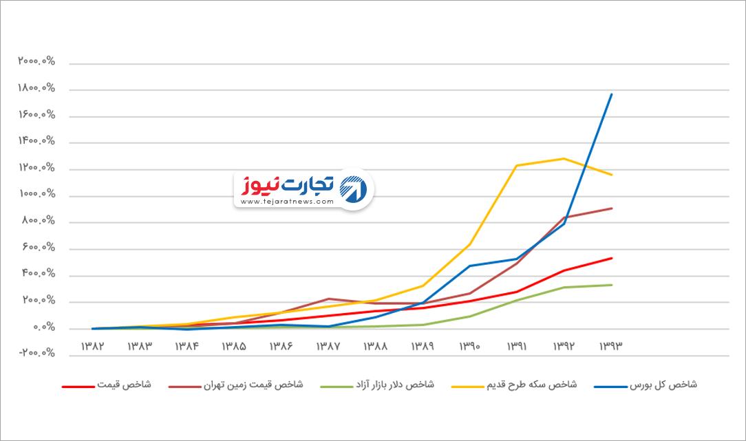 بازده سرمایهگذاری بورس افق زمانی ده ساله