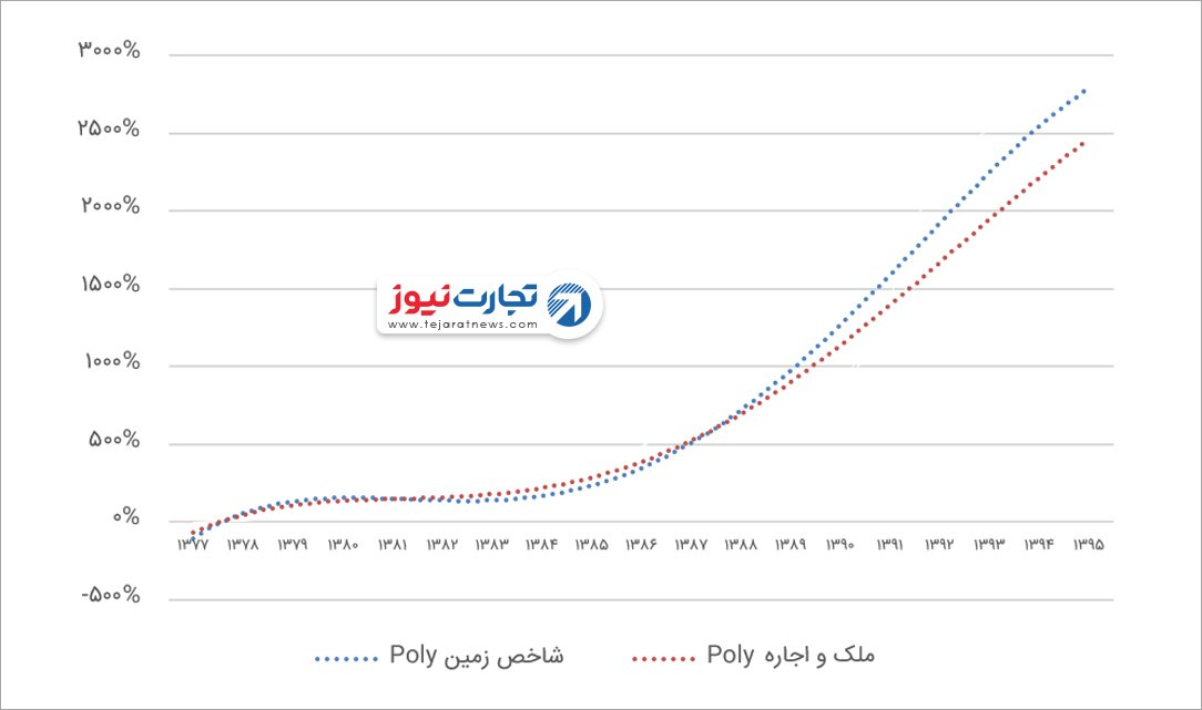 قیمت مسکن نرخ اجاره بازدهی سالانه