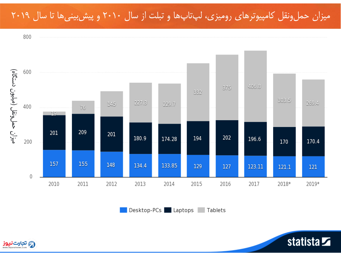صنعت کامپیوترهای شخصی مرده آمار حمل و نقل لپتاپ تبلت 2010