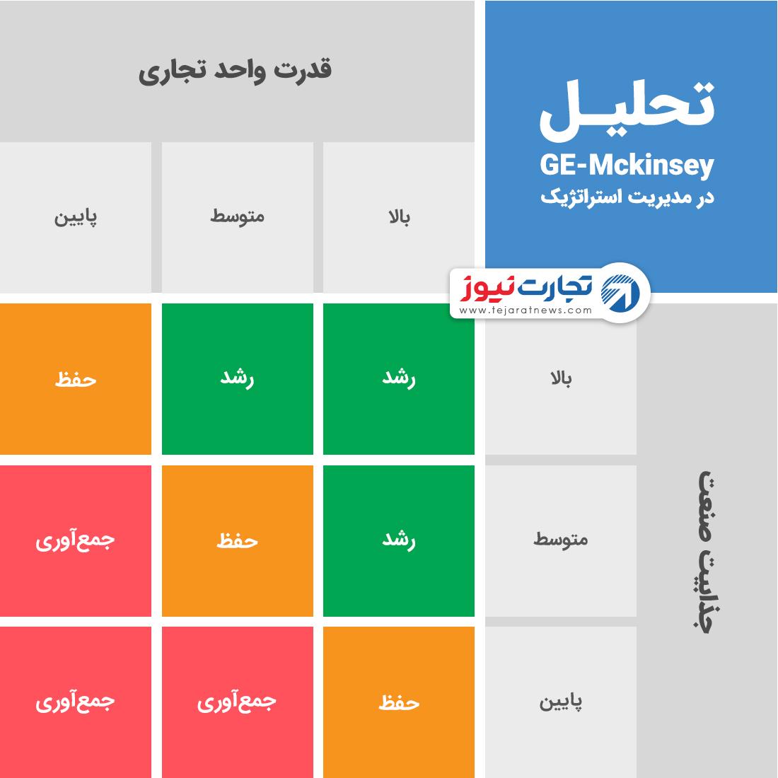 مدل تحلیل GE-Mckinsey سرمایهگذاری