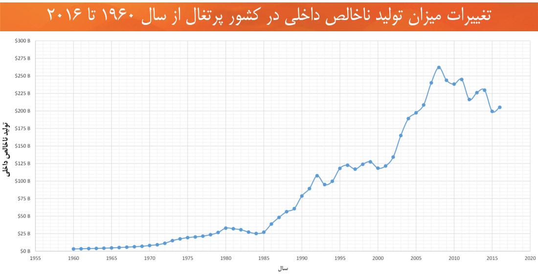 اقتصاد پرتغال تولید ناخالص داخلی از 1960 تا 2016