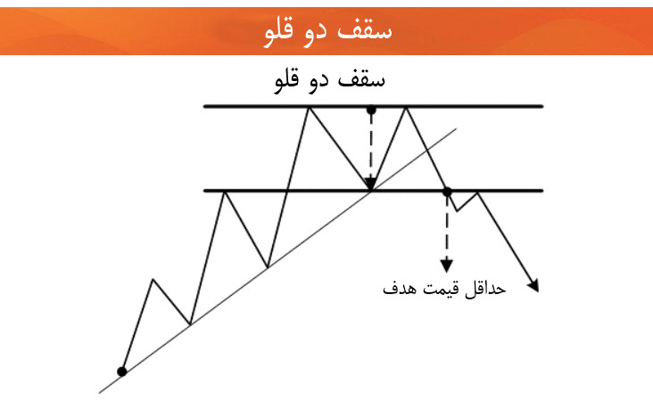 تحلیل تکنیکال سقف دو قلو
