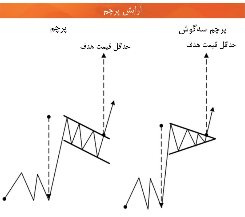 تحلیل تکنیکال الگوی پرچم