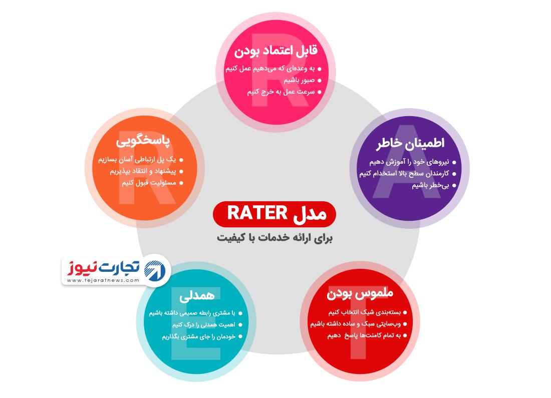 مدل rater برای ارائه خدماتی با کیقیت کسبوکار