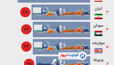 ایران سومین کشور با بیشترین جانباخته تصادفات جادهای
