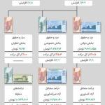 خانوارهای ایرانی چگونه درآمد کسب میکنند؟
