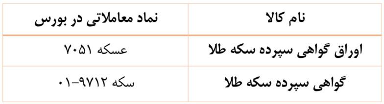 اوراق گواهی سپرده سکه طلا نام و نماد در بورس تهران