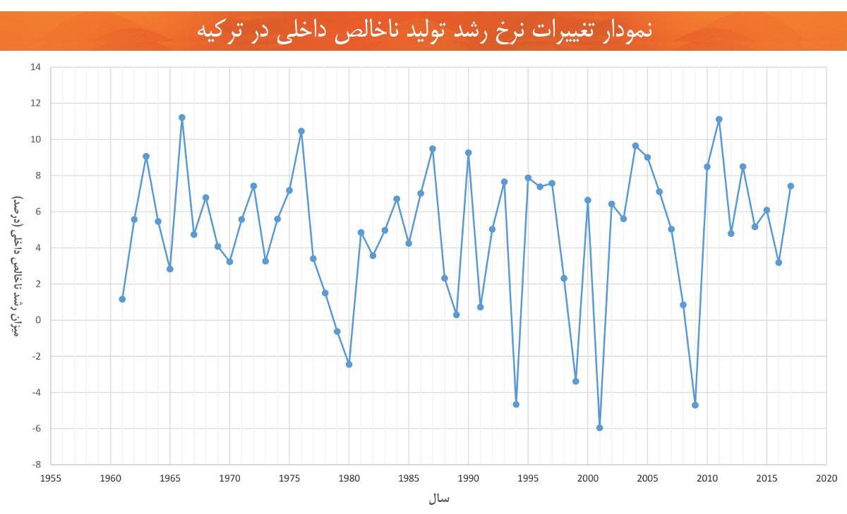 اقتصاد ترکیه تغییرات رشد اقتصادی تولید ناخلص داخلی