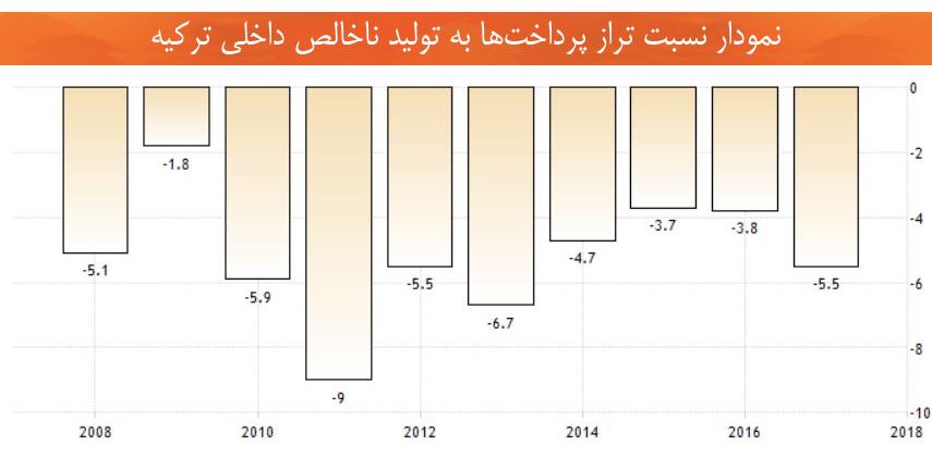 اقتصاد ترکیه نمودار نسبت تراز پرداختها به تولید ناخالص داخلی
