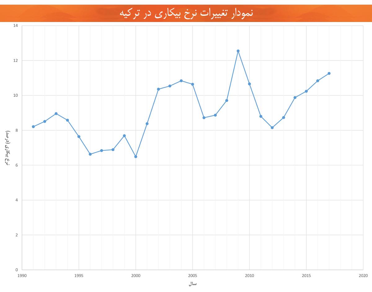 اقتصاد ترکیه تغییرات نرخ بیکاری