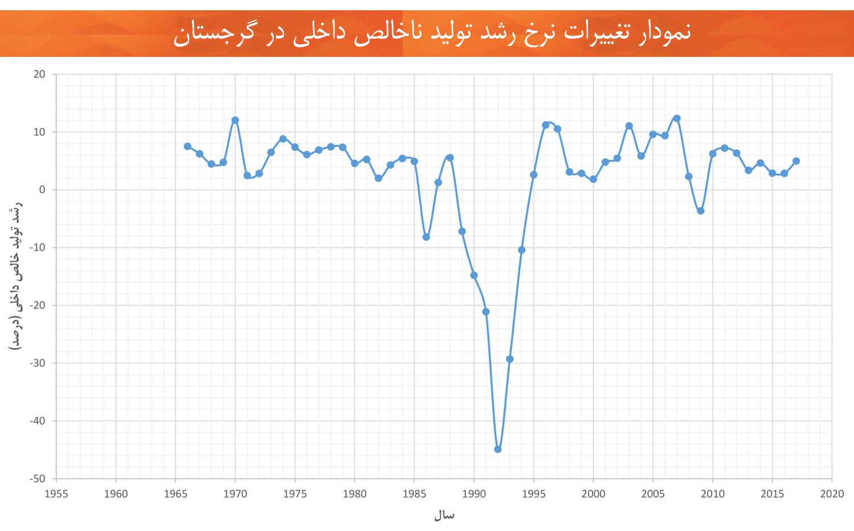 اقتصاد گرجستان نمودار تغییرات تولید ناخالص داخلی