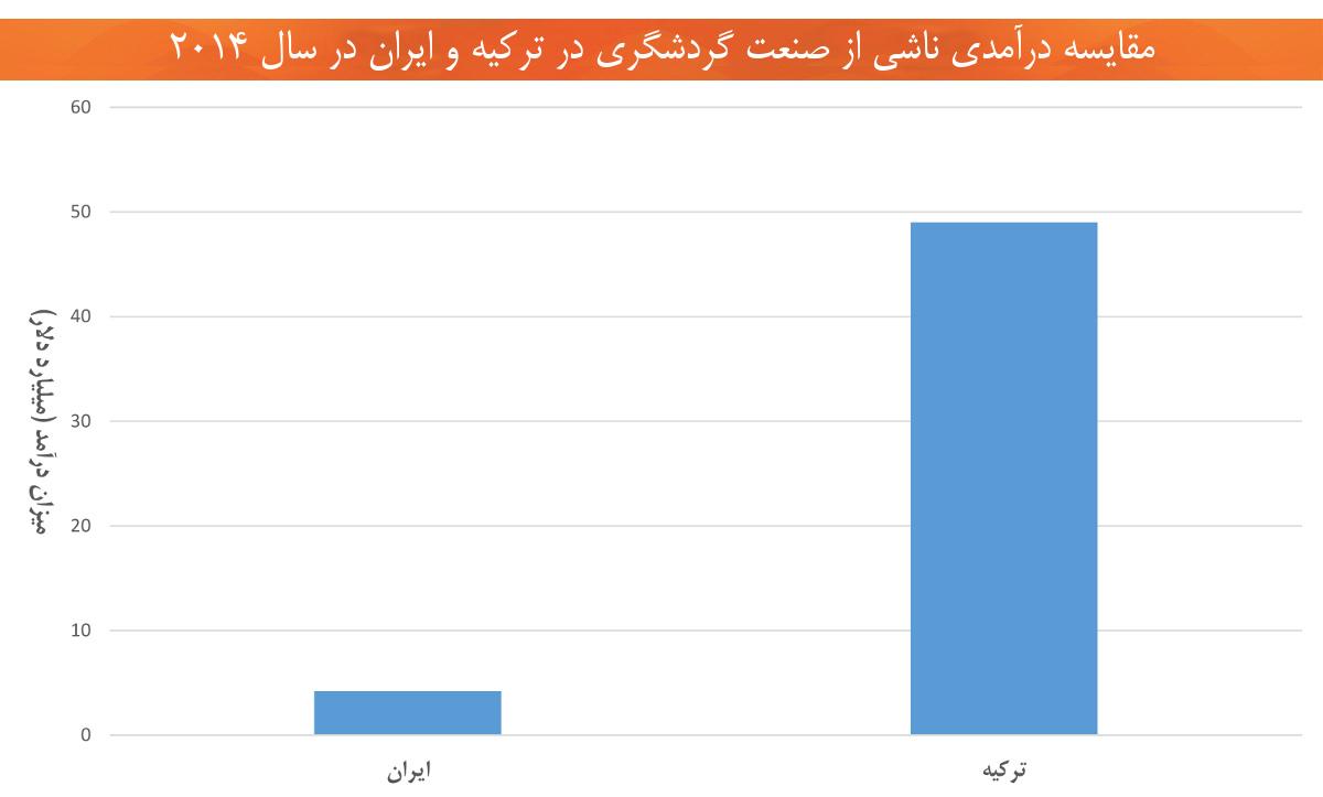 اقتصاد ترکیه درآمد گردشگری ایران ترکیه سال 2014