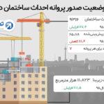 صدور ۹ هزار پروانه احداث ساختمان در تهران طی یک سال