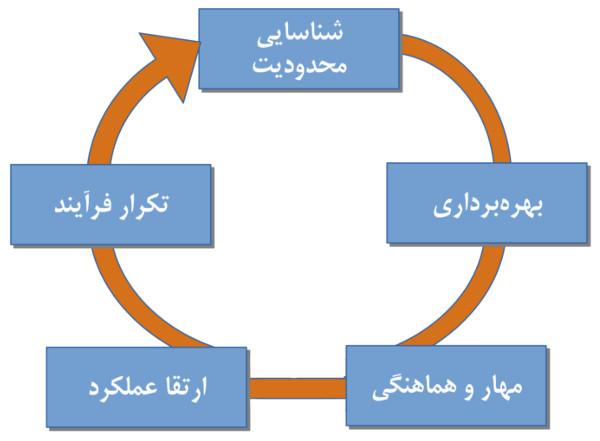 نظریه محدودیتها پنج گام تمرکزی
