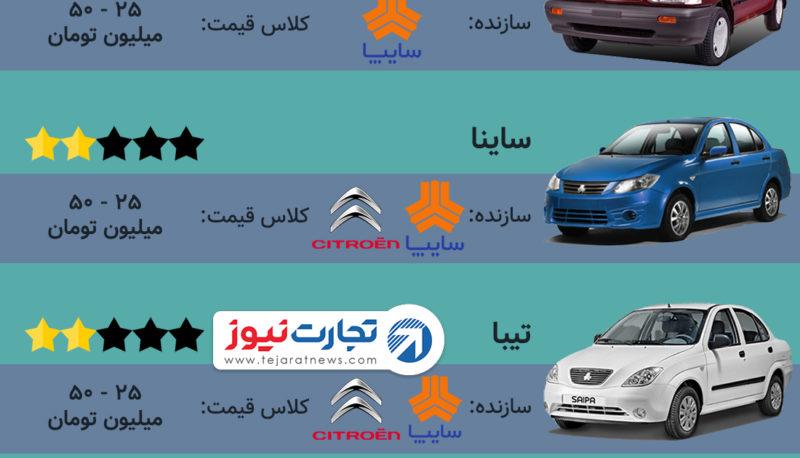رونمایی از کمکیفیتترین خودروهای تولید شده در ایران