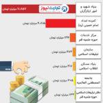 بودجه ۱۹ هزار میلیاردی نهادهای معاف از مالیات (اینفوگرافیک)